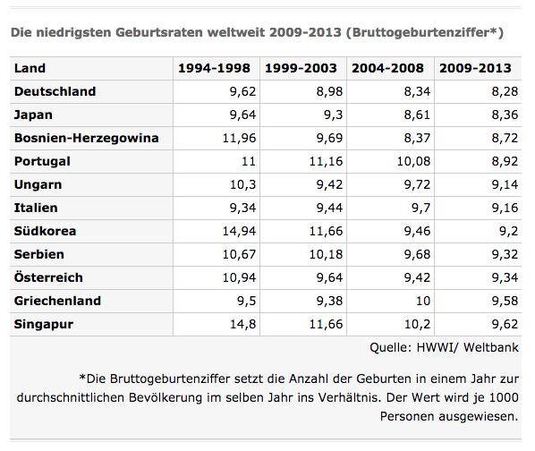 Statistik Geburtenrate Deutschland