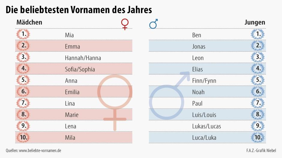 die beliebtesten deutschen Vornamen 2015